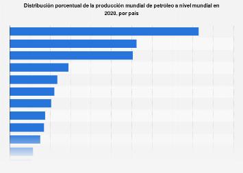 Porcentaje de la producción de petróleo mundial de determinados países 2017
