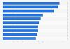 Marcas con más publicidad en EE.UU. 2015