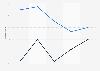 Rolex y Omega: cuota de mercado de búsqueda a nivel mundial de 2008 a 2012