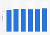Gasto en marketing de correo directo en EE. UU. de 2009 a 2014