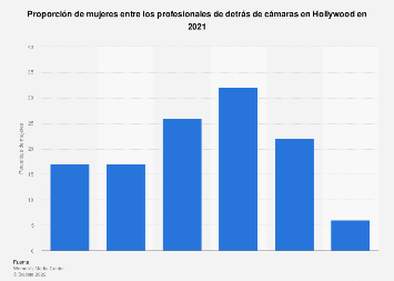 Porcentaje de mujeres detrás de cámaras en Hollywood por profesión 2018