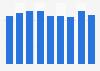 Volumen de producción de vehículos a motor Estados Unidos 2013-2021