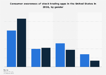 Consumer awareness of stock trading apps in the U.S. 2016 by gender