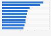 Principales hospitales con fines de lucro según ingresos brutos Estados Unidos 2013