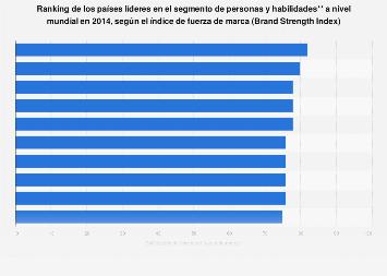 Países según el índice de fuerza de marca del segmento de personas y habilidades 2014