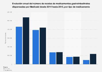 Recetas de medicamentos gastrointestinales de Medicaid por producto 2014-2015