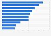 Porcentaje de agencias de asistencia a domicilio por tipo de servicios EE. UU. 2015
