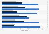 Dispositivos usados para la compra en línea a nivel mundial en 2014, por región