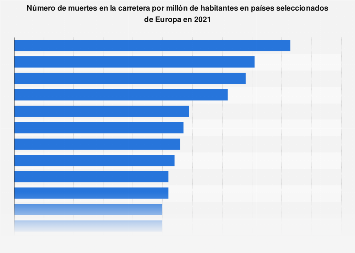 Muertes en carretera por millón de habitantes por país Europa 2018