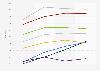 Tiempo empleado mensualmente en ver vídeos en línea en EE. UU. de 2014 a 2015, por edad