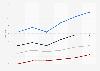 Tiempo semanal empleado en ver vídeos a través de smartphones en EE. UU. de 2014 a 2015, por edad