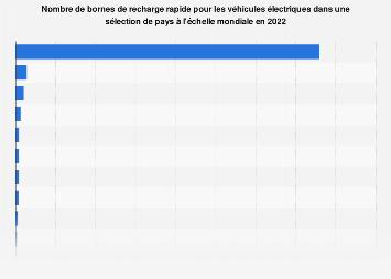 Bornes de recharge rapide pour les voitures électriques par pays dans le monde 2017