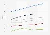 Tiempo mensual empleado en ver vídeos a través de smartphones en EE. UU. de 2014 a 2015, por edad