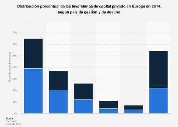 Inversión de capital privado según país gestión y de destino Europa 2014