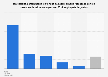 Fondos de capital privado recaudados en bolsa por país de gestión Europa 2014