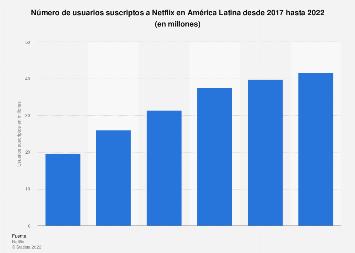 Latinoamérica: número de abonados a Netflix 2017-2024