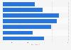 Valor de los pedidos de las compras en línea a nivel mundial en 2015, por plataforma