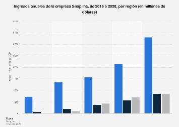 Ingresos anuales de Snap Inc. por región del mundo 2016-2018