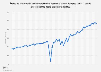 Evolución mensual del índice ventas del comercio minorista UE-28 2018-2019