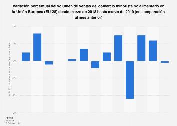 Variación porcentual de las ventas del comercio minorista no alimentario UE 2018-2019