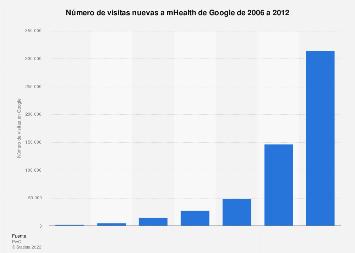 Visitas nuevas a mHealth de Google 2006-2012