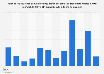 Valor de los acuerdos de M&A de tecnología médica a nivel mundial 2007-2018