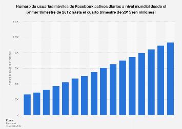 Facebook: número de usuarios móviles activos diarios a nivel mundial de 2012 a 2015