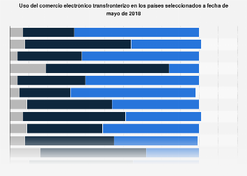 Comercio electrónico transfronterizo global 2018