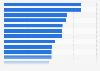 Promedio de habitantes por empleado de banca por país eurozona 2015