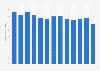 Partidas de monitores de PC en el mundo por trimestre 2012- 2015