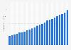Spotify: número de usuarios activos en todo el mundo 2012-2016