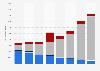 Gasto del consumidor en contenido audiovisual por segmento Europa 2011-2017
