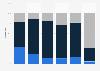 Uso de plataformas de venta minorista en EE. UU.: tiempo dedicado en 2014, por edad