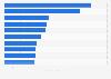 Canales individuales de YouTube más vistos de todos los tiempos 2016