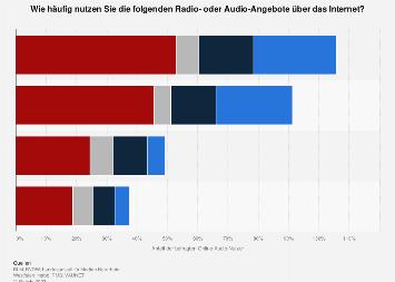 Umfrage zur Nutzungshäufigkeit von Radio- und Musikformaten im Internet 2017