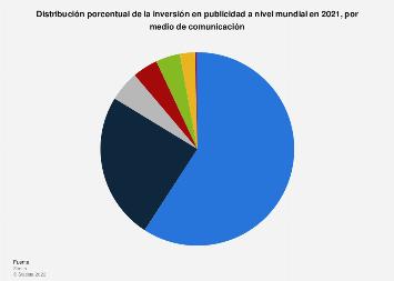 Porcentaje del gasto publicitario en el mundo por medio de comunicación 2018