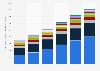Principales mercados de comercio electrónico minorista en todo el mundo 2013-2018