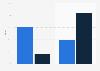 Interacción y gasto de los usuarios en comercios minoristas online de EE. UU. en 2015, por plataforma