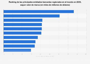 Principales bancos regionales por valor de marca mundo 2018