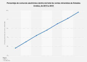 Estados Unidos: porcentaje de comercio electrónico en ventas minoristas 2013-2019