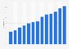 Penetración de la banca online Italia 2007-2017