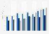 Uso de la televisión a través de Internet Alemania 2011-2017