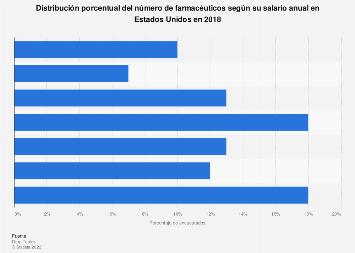 Ganancias de los farmacéuticos en Estados Unidos 2014, según el salario anual