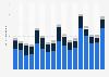 Ventas por unidades de productos de Apple por segmento 2012-2016, por trimestre