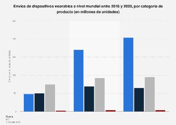 Distribución de los envíos mundiales de wearables por categoría de producto en 2017