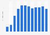 Número de compradores de libros electrónicos Alemania 2010-2019