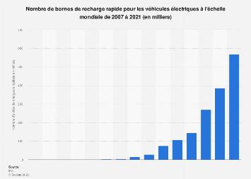 Bornes de recharge rapide pour les voitures électriques dans le monde 2007-2017