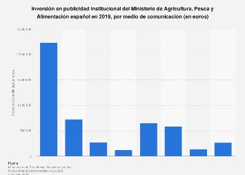 Inversión Ministerio de Agricultura, Alimentación y Medio Ambiente España 2017
