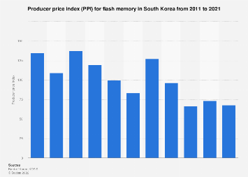 PPI for flash memory in South Korea 2005-2016