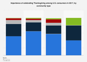 Importance of celebrating Thanksgiving among U.S. consumers 2017, by community type